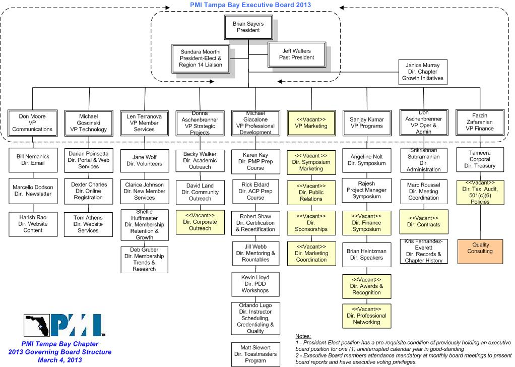 pmitb-chapter-governing-board-org-structure-2013-02 update